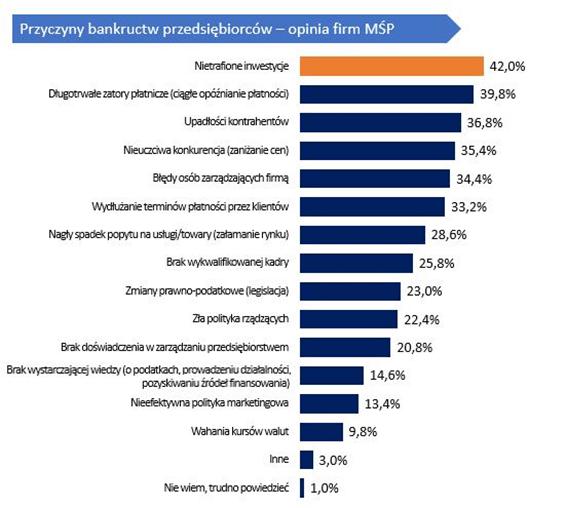 kredyt gotowkowy dla firm co musisz wiedziec - wykres przyczyny bankructwa firm