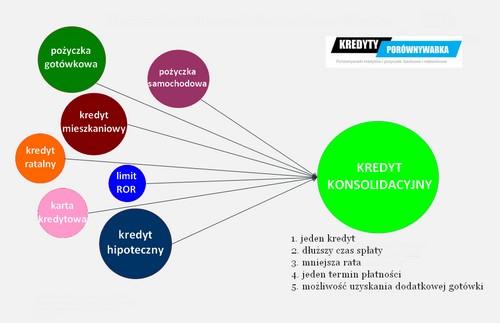 czy konsolidacja kredytow sie oplaca - grafika konsolidacja