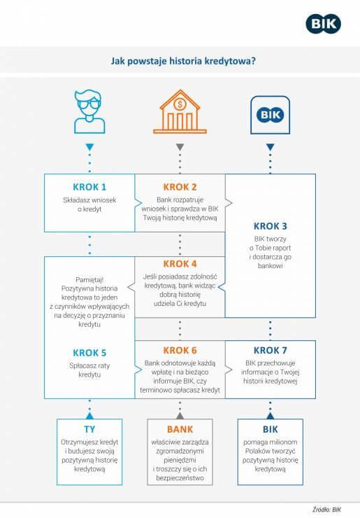 budowanie historii kredytowej jak zaczac i dlaczego to wazne - grafika historia kredytowa