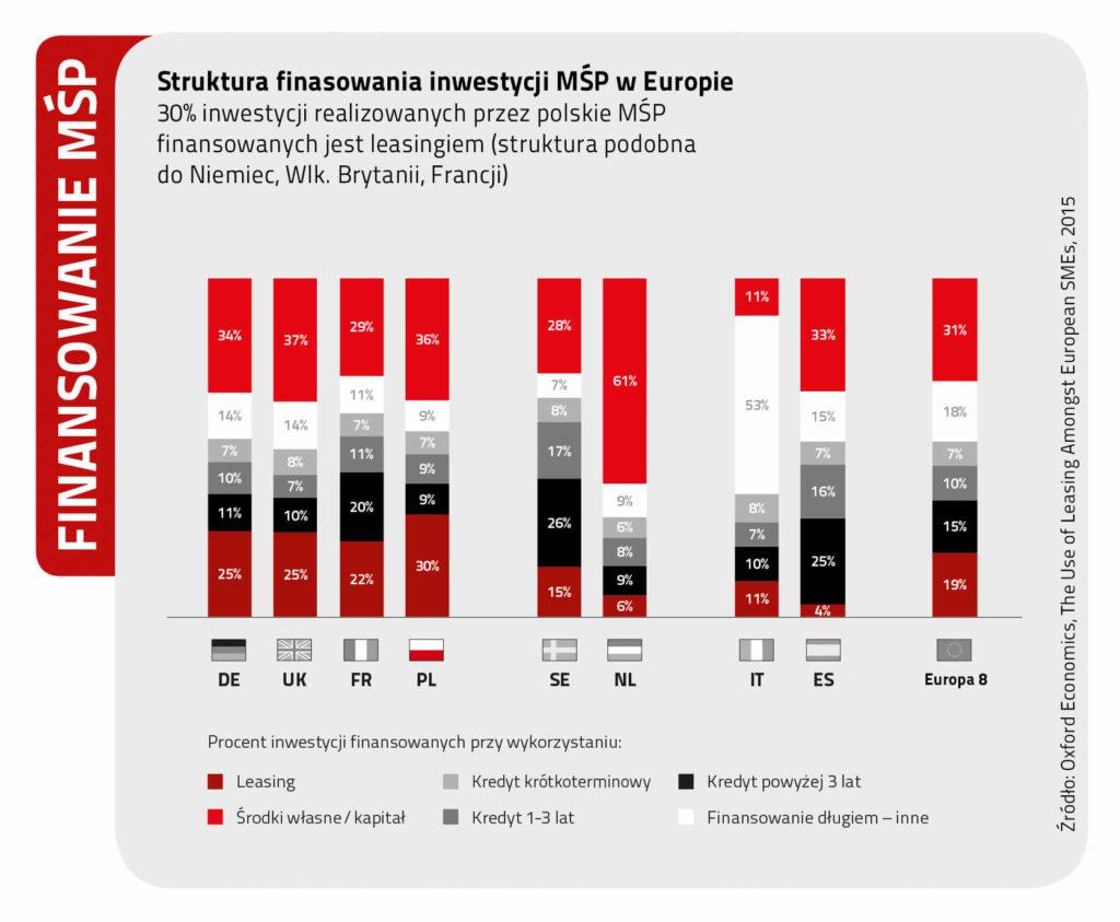 jak zwiekszyc srodki na biezaca dzialalnosc firmy - wykres zrodla finansowania