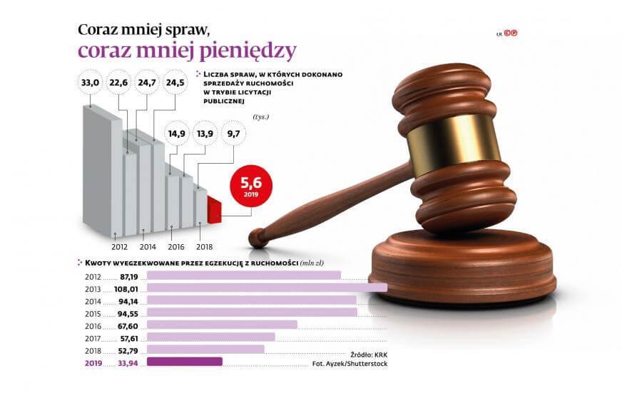 rozlozenie dlugu na raty u komornika jak napisac wniosek - wykres egzekucje komornicze