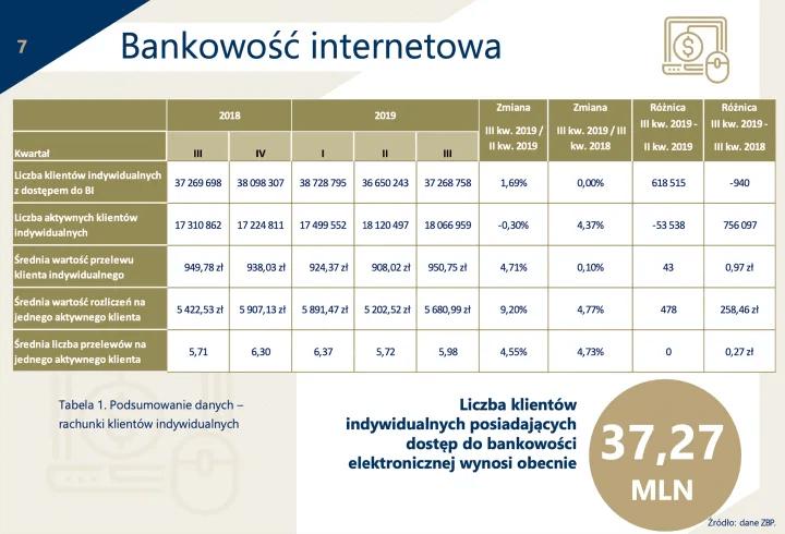 kredyt na podstawie wpływów na konto co trzeba wiedziec - wykres bankowosc internetowa
