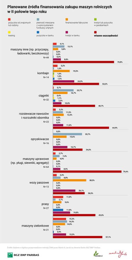 kredyty dla rolnikow - wykres zrodla finansowania
