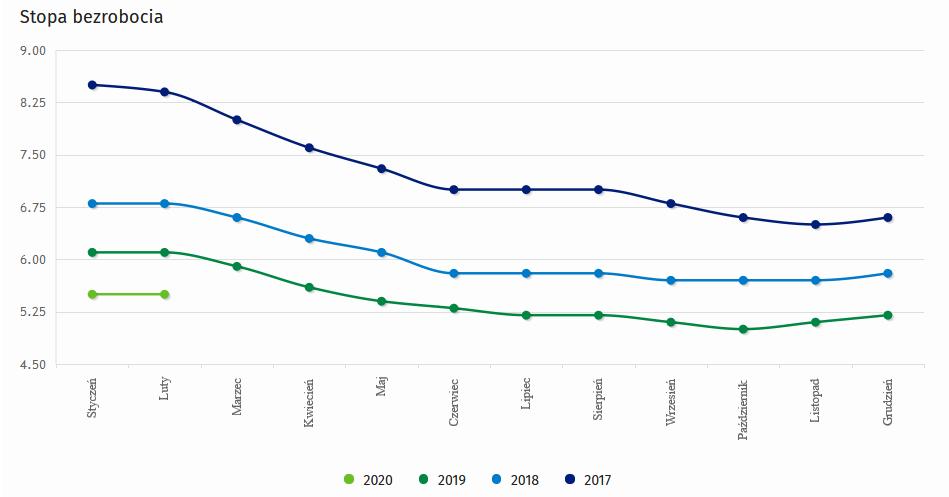 na jakie wsparcie finansowe moga liczyc osoby nieformalnie zatrudnione - wykres stopa bezrobocia
