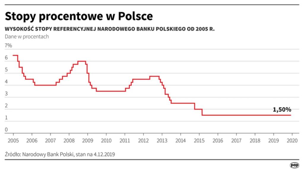 stopy procentowe nbp ktore trzeba znac - wykres stopy procentowe