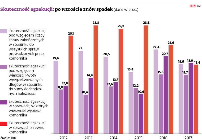 wyjawienie majatku dluznika co trzeba wiedziec - wykres skutecznosc egzekucji
