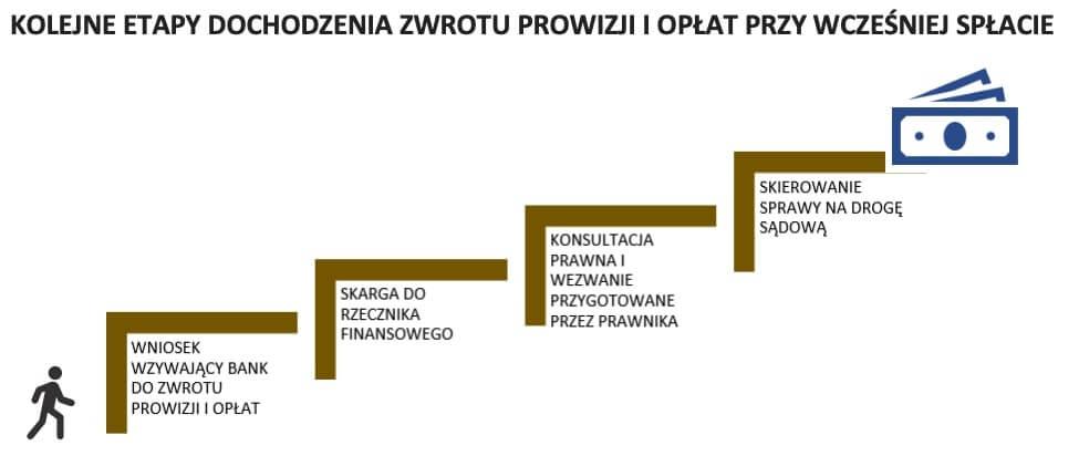 zwrot prowizji bankowej co trzeba wiedziec - grafika etapy zwrotu