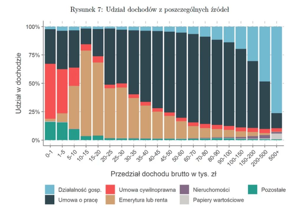 zrodla dochodow uznawane przez firmy pozyczkowe - wykres zrodla dochodow