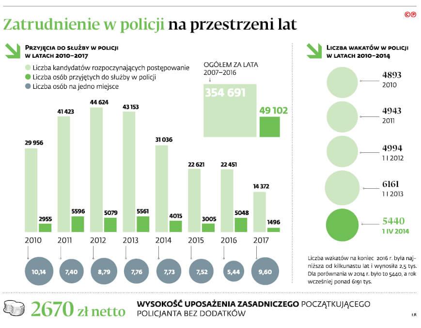 kredyt dla policjanta czy sie oplaca - wykres zatrudnienie w policji
