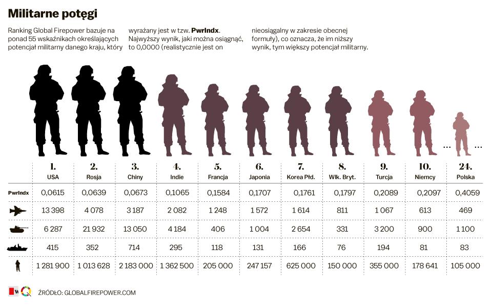 kredyt dla zolnierza najwazniejsze informacje - tabela armie