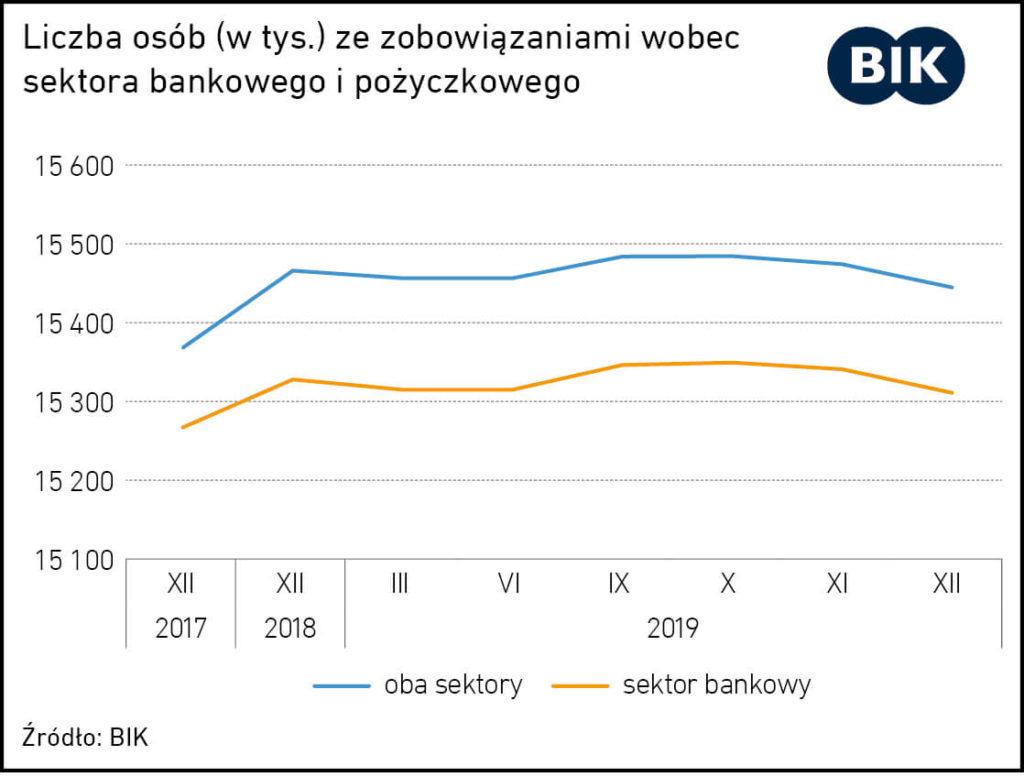 zmiana warunkow umowy przez pozyczkodawce - wykres liczba klientow